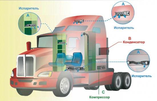 фото внутри кабины американских грузовиков